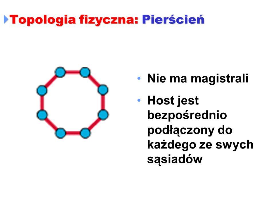 Topologia fizyczna: Pierścień