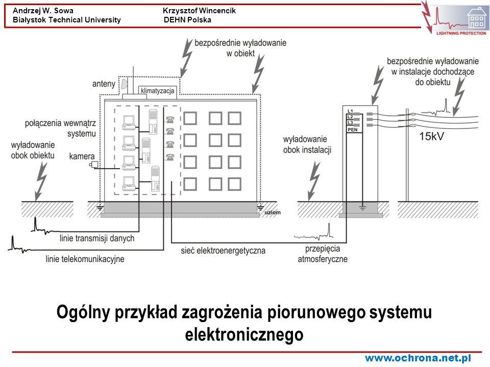 Ogólny przykład zagrożenia piorunowego systemu elektronicznego