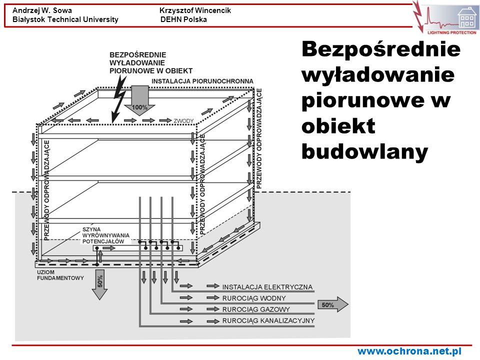 Bezpośrednie wyładowanie piorunowe w obiekt budowlany