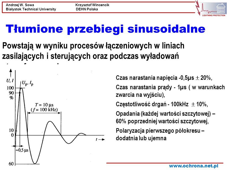 Tłumione przebiegi sinusoidalne