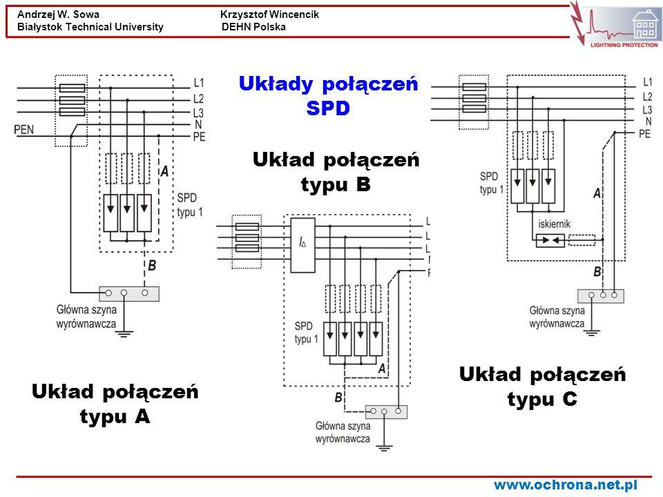 Układy połączeń SPD Układ połączeń typu B Układ połączeń typu C Układ połączeń typu A