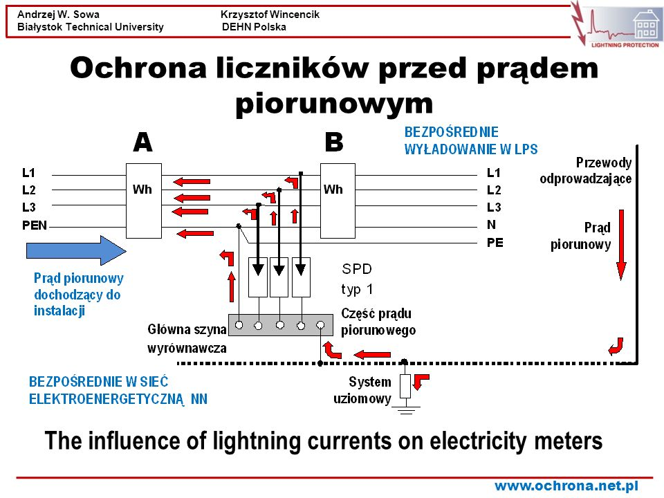 The influence of lightning currents on electricity meters