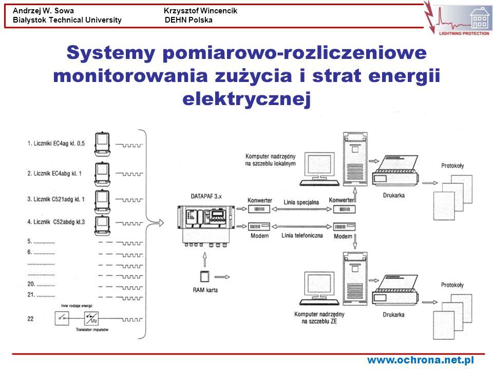 Systemy pomiarowo-rozliczeniowe