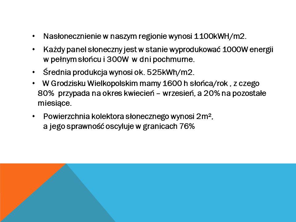Nasłonecznienie w naszym regionie wynosi 1100kWH/m2.