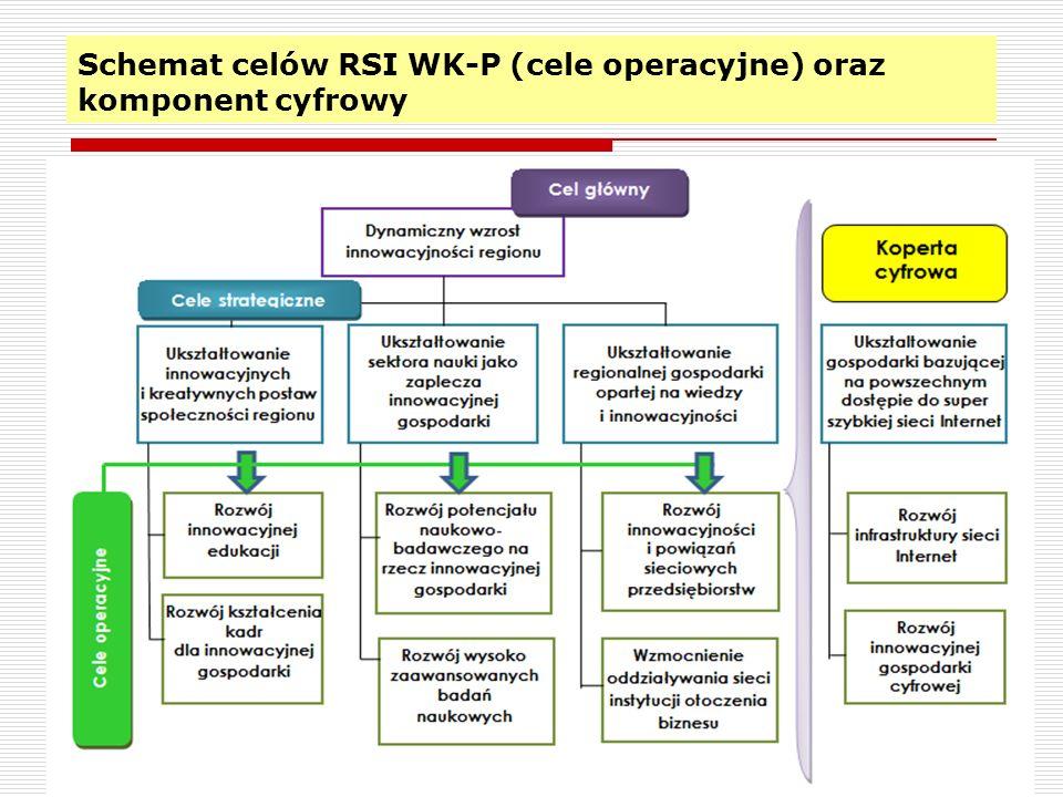 Schemat celów RSI WK-P (cele operacyjne) oraz komponent cyfrowy