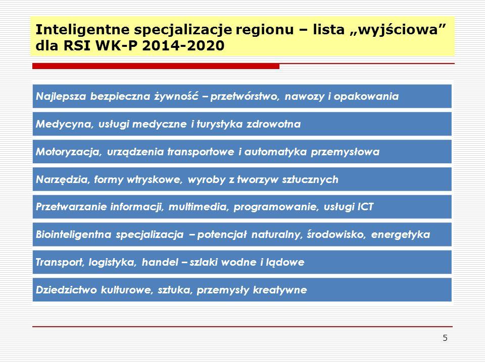 """Inteligentne specjalizacje regionu – lista """"wyjściowa dla RSI WK-P 2014-2020"""