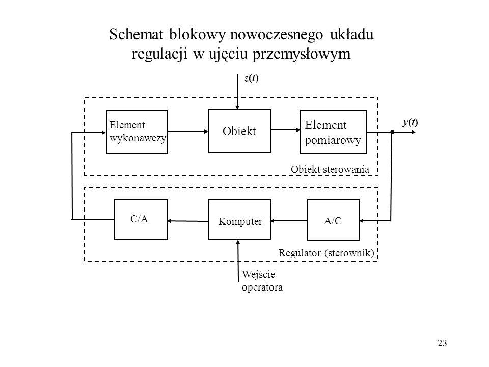Schemat blokowy nowoczesnego układu regulacji w ujęciu przemysłowym