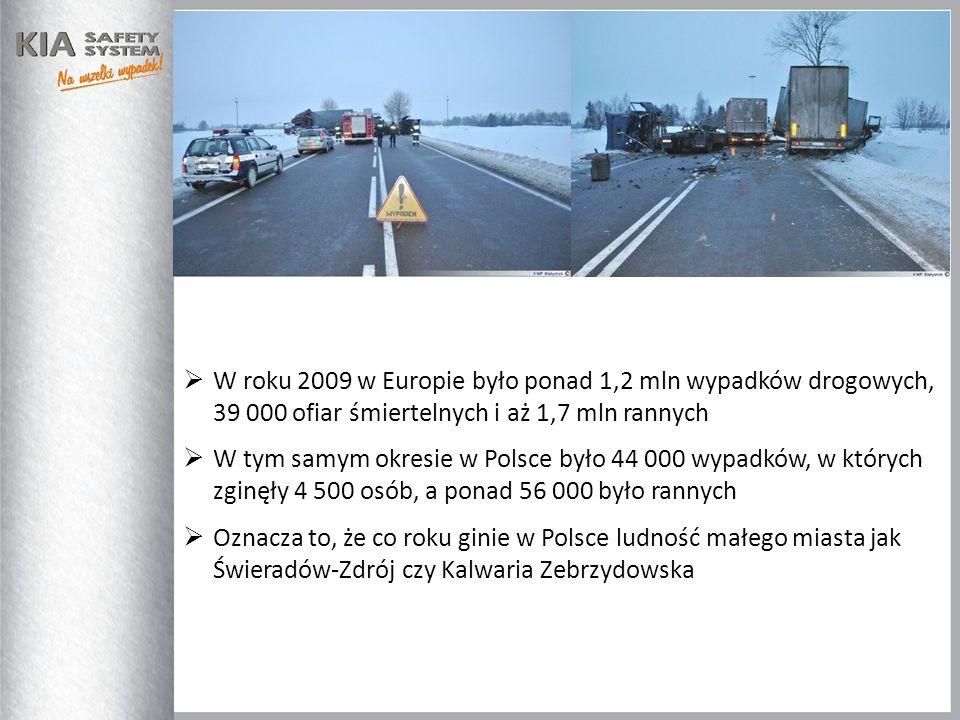 W roku 2009 w Europie było ponad 1,2 mln wypadków drogowych, 39 000 ofiar śmiertelnych i aż 1,7 mln rannych