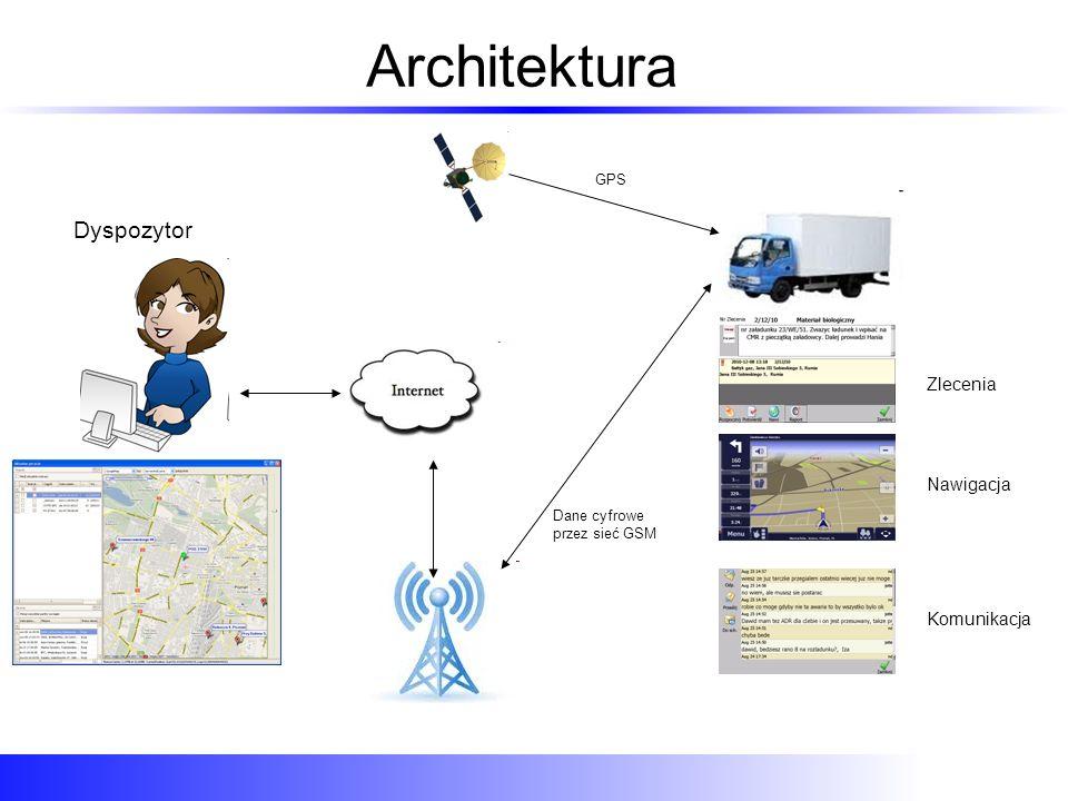 Architektura Dyspozytor Zlecenia Nawigacja Komunikacja GPS