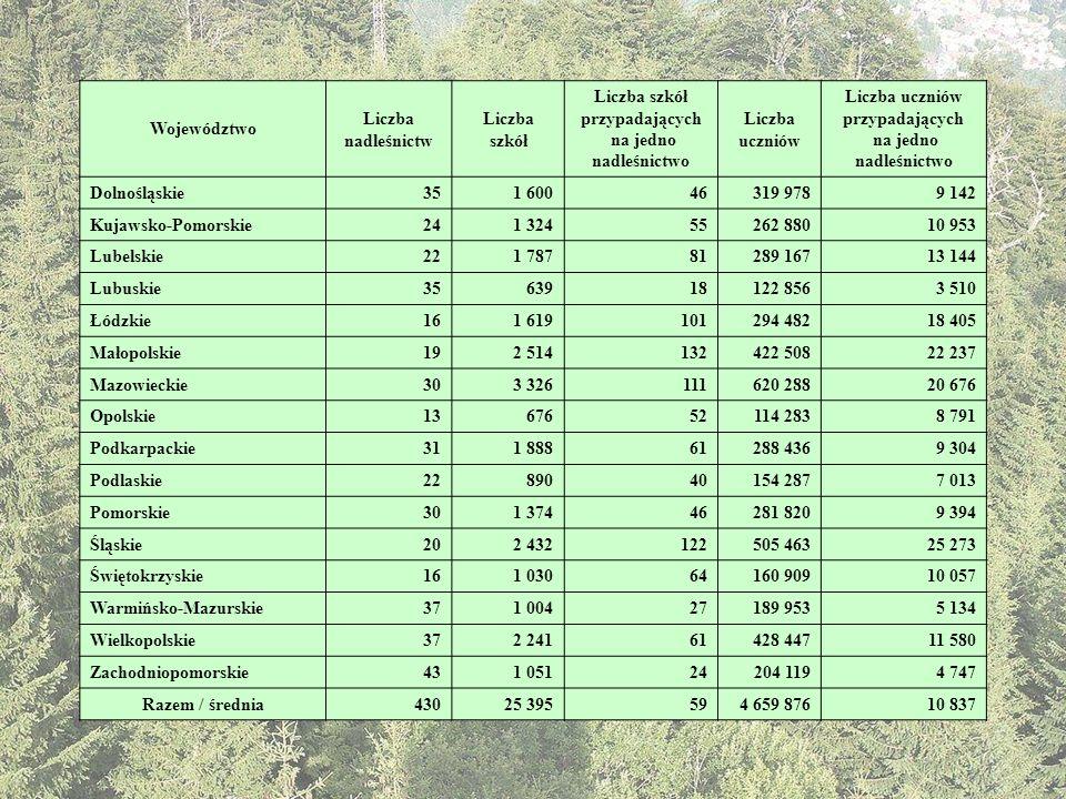 Liczba szkół przypadających na jedno nadleśnictwo Liczba uczniów