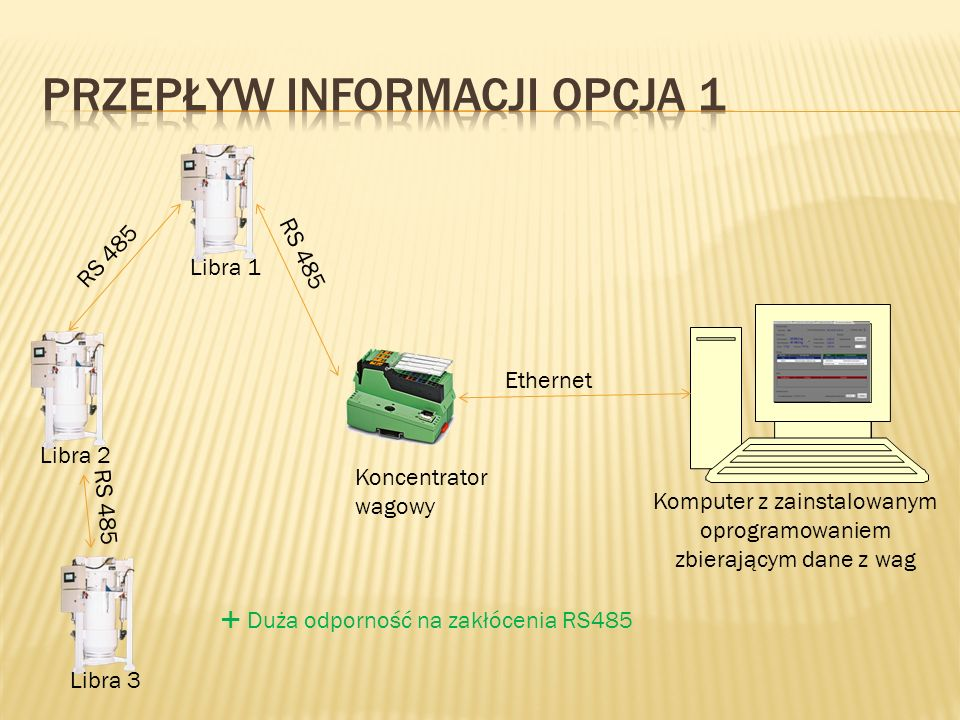 Przepływ Informacji Opcja 1