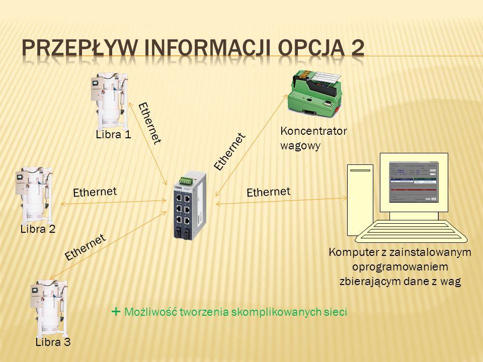 Przepływ Informacji Opcja 2