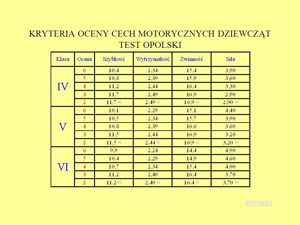 KRYTERIA OCENY CECH MOTORYCZNYCH DZIEWCZĄT TEST OPOLSKI
