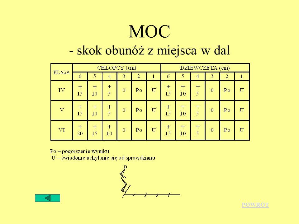 MOC - skok obunóż z miejsca w dal