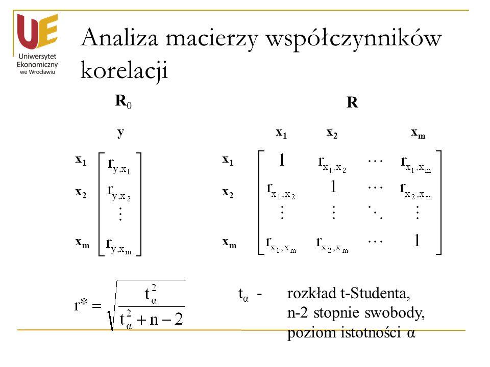 Analiza macierzy współczynników korelacji