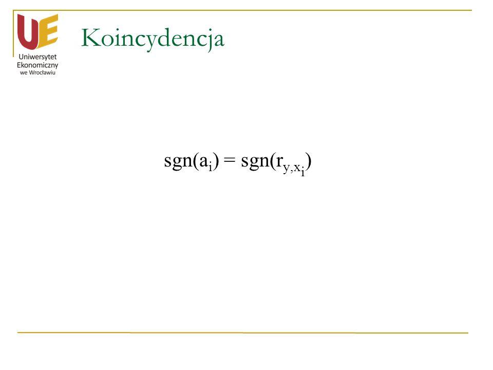 Koincydencja sgn(ai) = sgn(ry,xi)