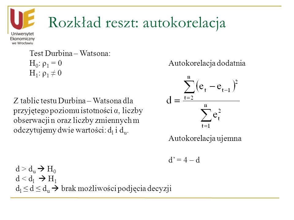 Rozkład reszt: autokorelacja