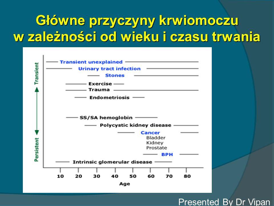 Główne przyczyny krwiomoczu w zależności od wieku i czasu trwania