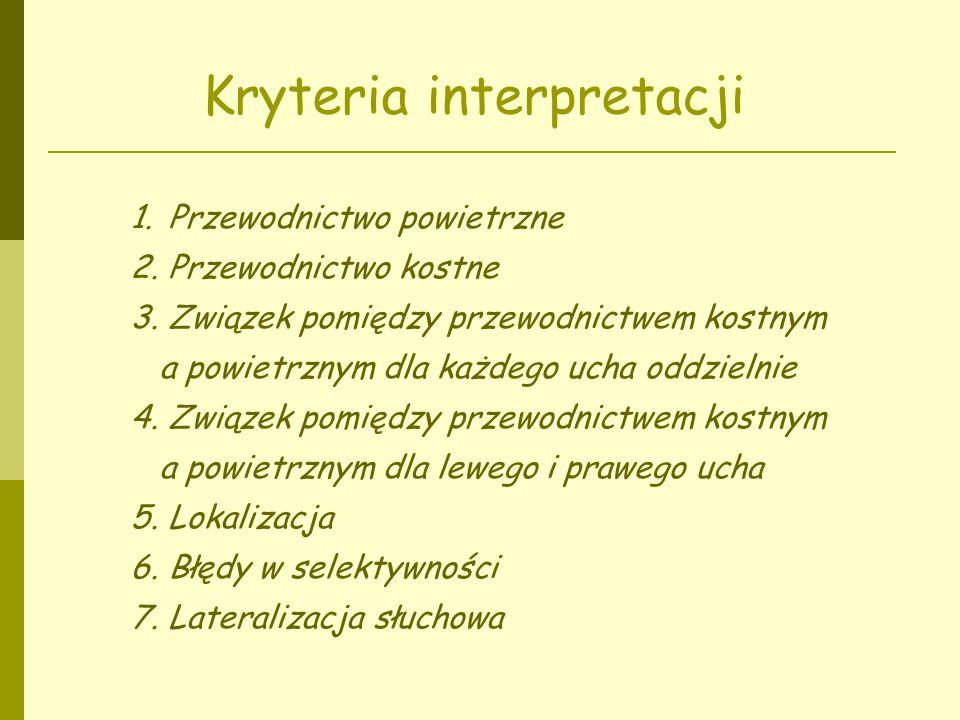 Kryteria interpretacji
