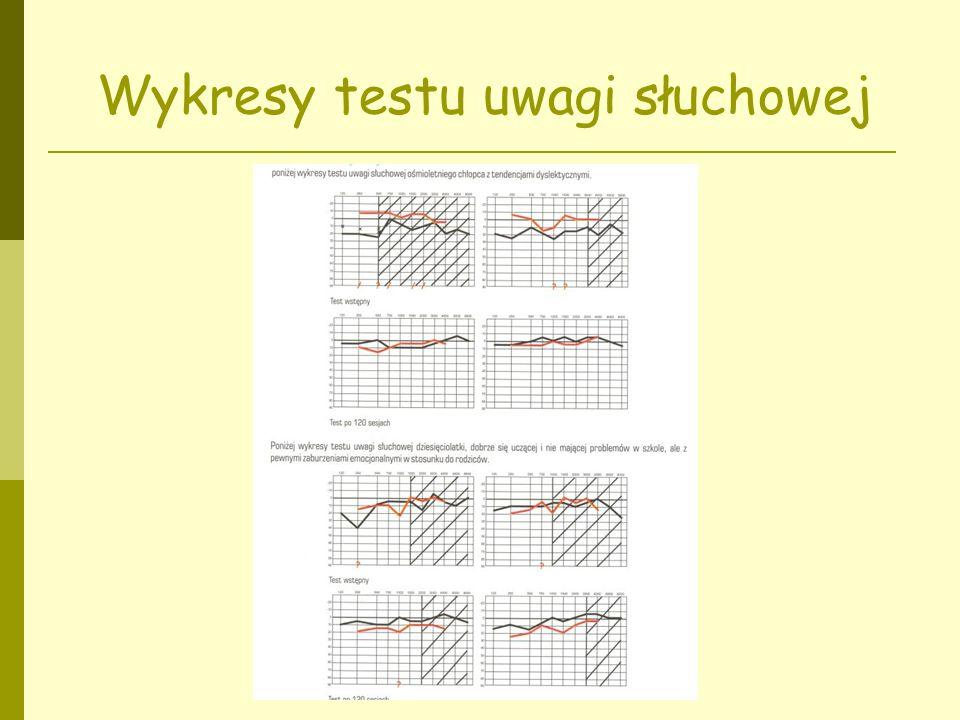Wykresy testu uwagi słuchowej