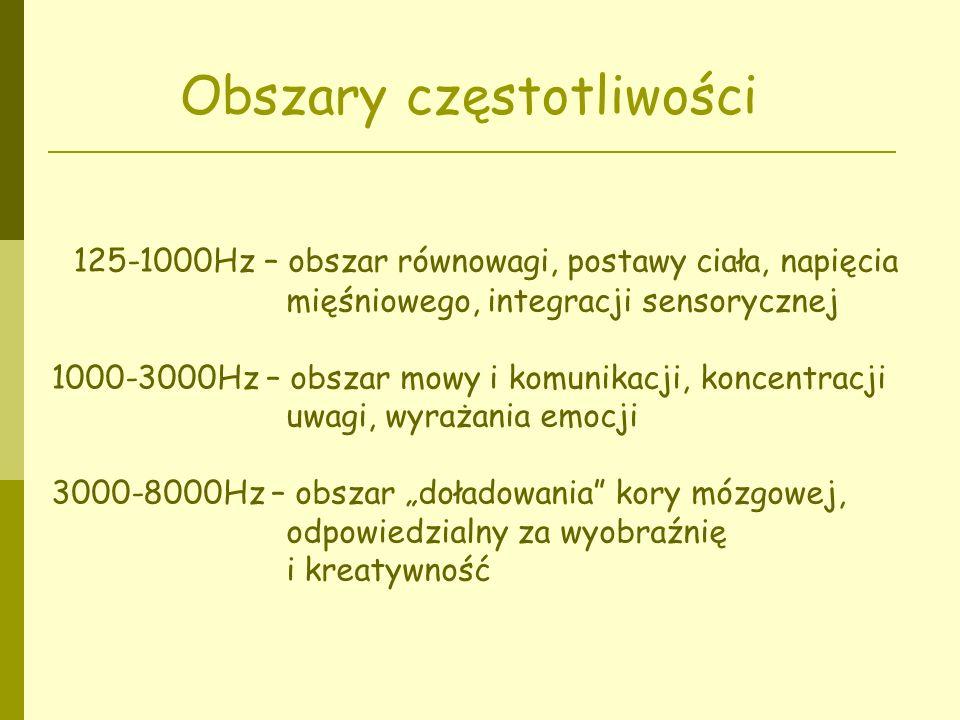 Obszary częstotliwości
