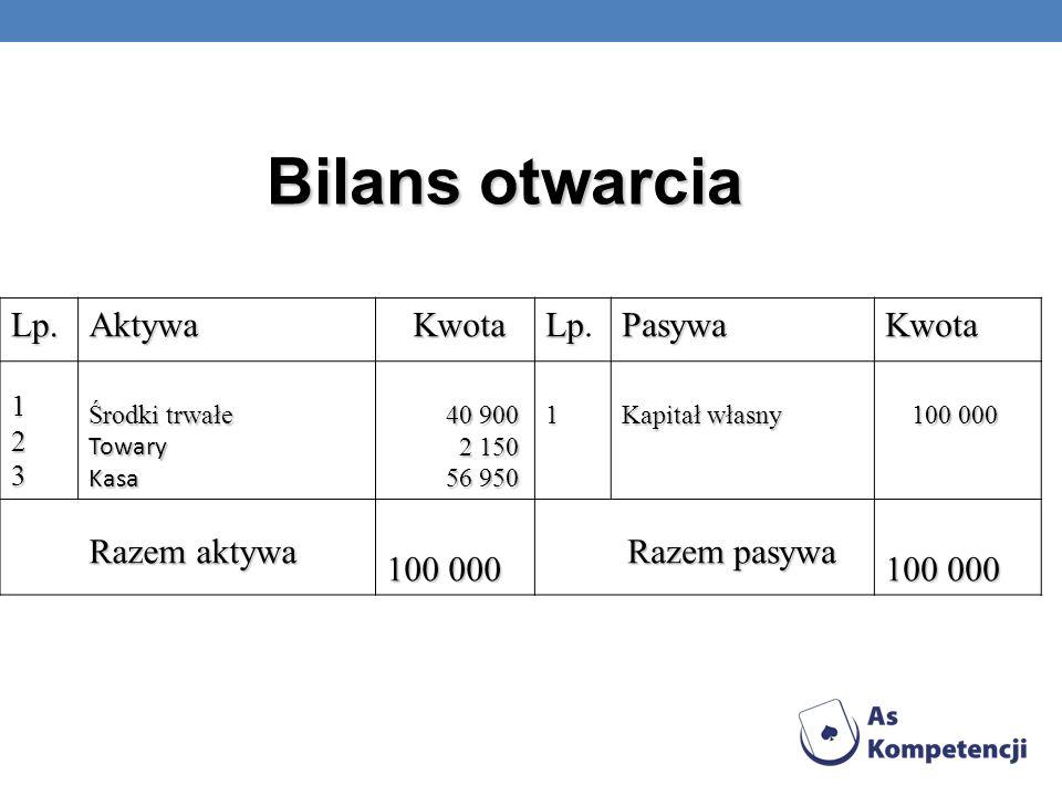 Bilans otwarcia Lp. Aktywa Kwota Pasywa Razem aktywa 1 2 3