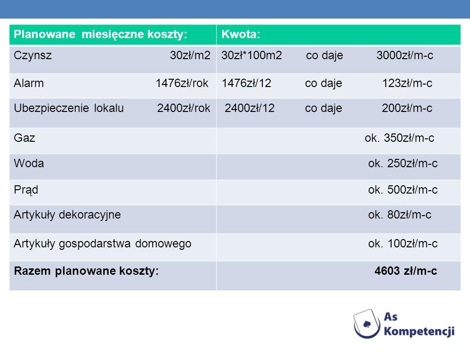 Planowane miesięczne koszty: