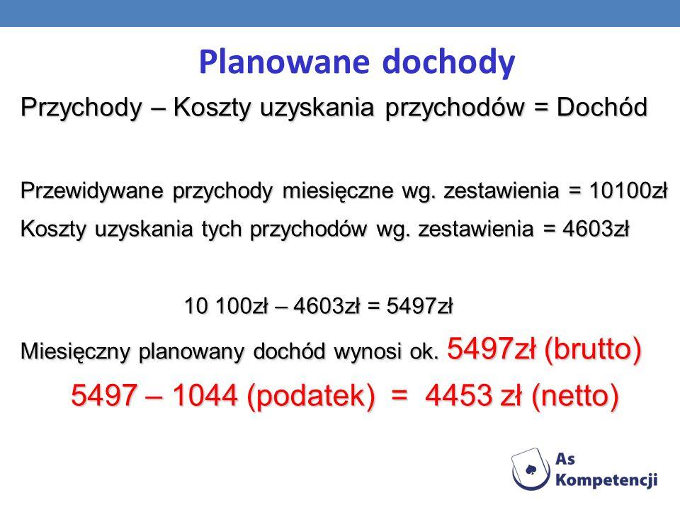 Planowane dochody 5497 – 1044 (podatek) = 4453 zł (netto)