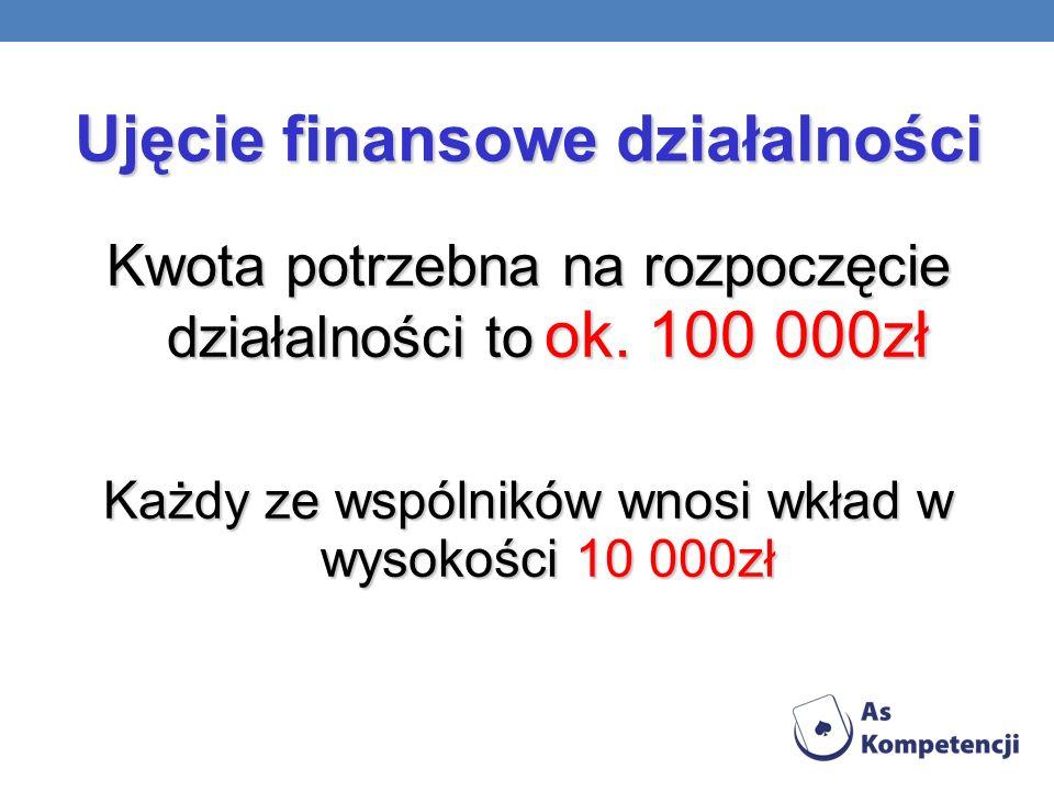 Ujęcie finansowe działalności