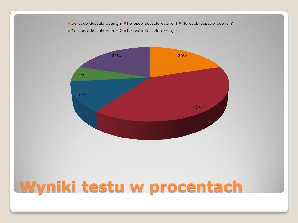 Wyniki testu w procentach
