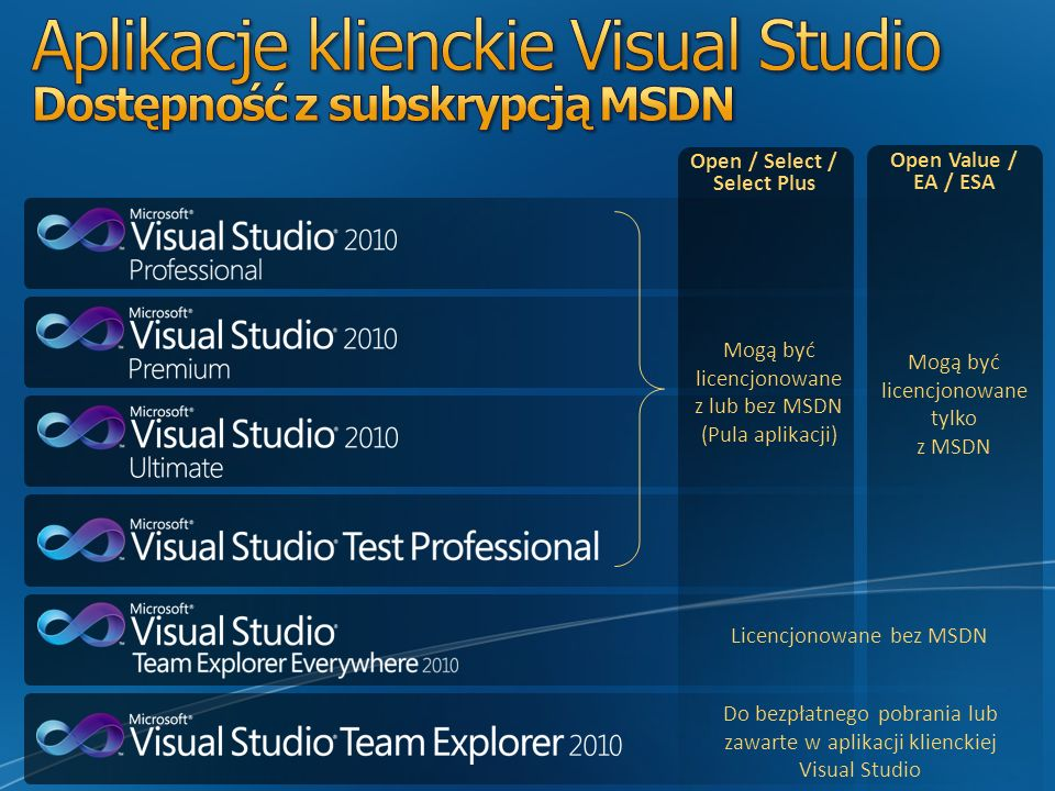 Aplikacje klienckie Visual Studio Dostępność z subskrypcją MSDN