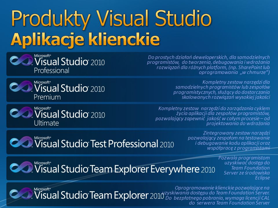 Produkty Visual Studio Aplikacje klienckie