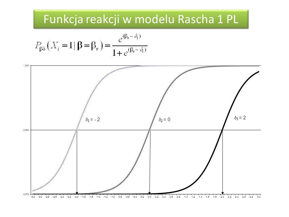 Funkcja reakcji w modelu Rascha 1 PL