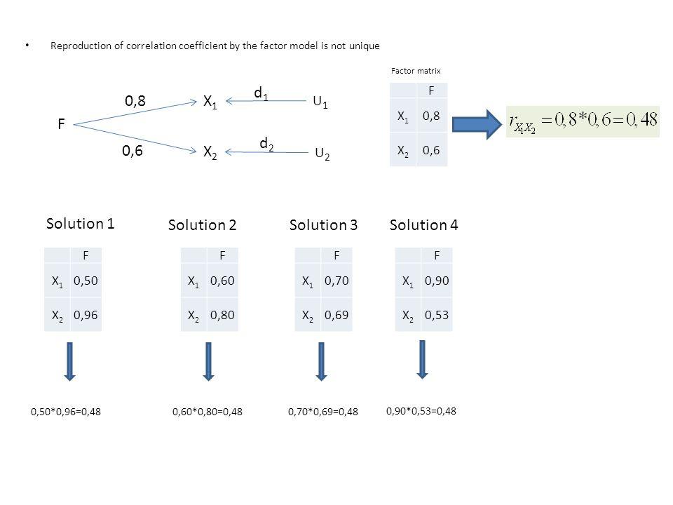 d1 0,8 X1 F d2 0,6 X2 Solution 1 Solution 2 Solution 3 Solution 4 U1