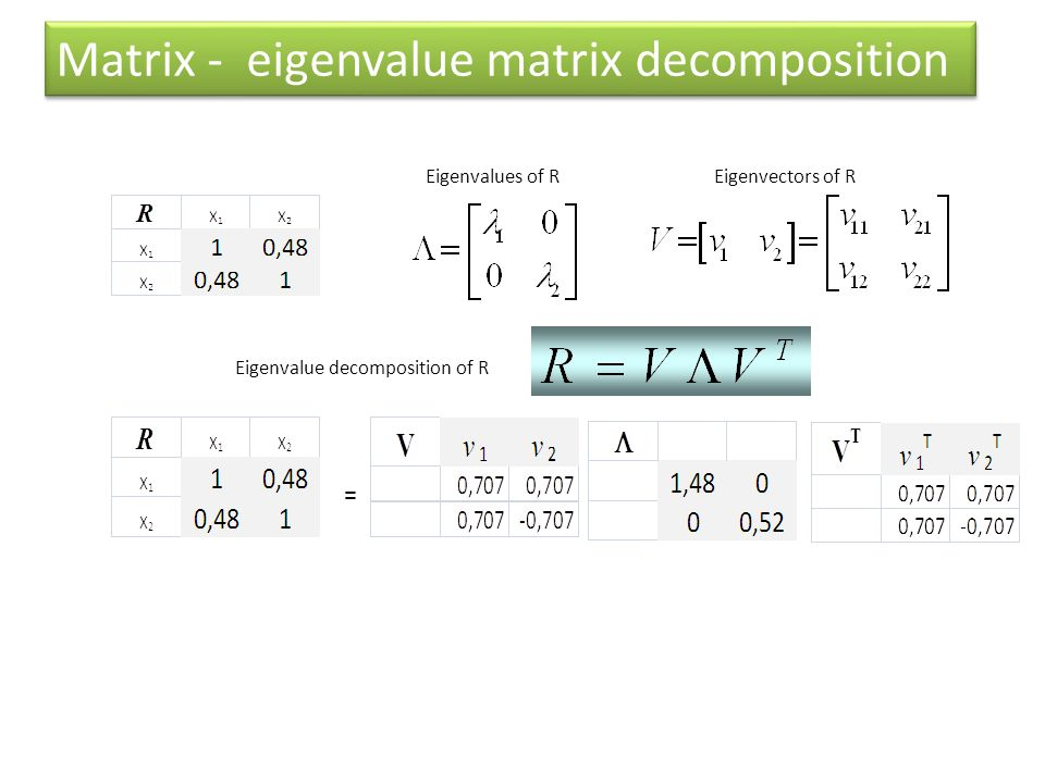 Matrix - eigenvalue matrix decomposition