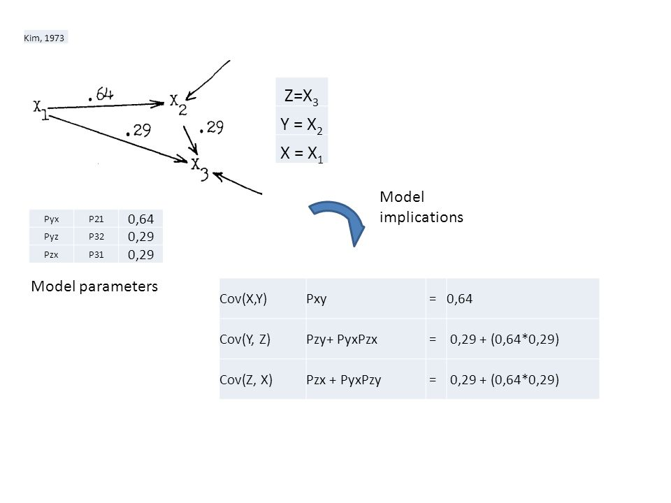 Z=X3 Y = X2 X = X1 Model implications Model parameters 0,64 0,29