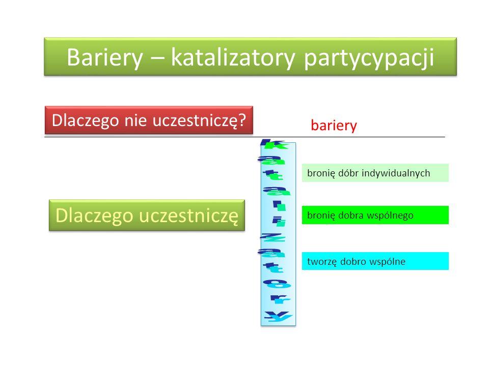 Bariery – katalizatory partycypacji