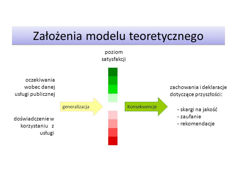 Założenia modelu teoretycznego