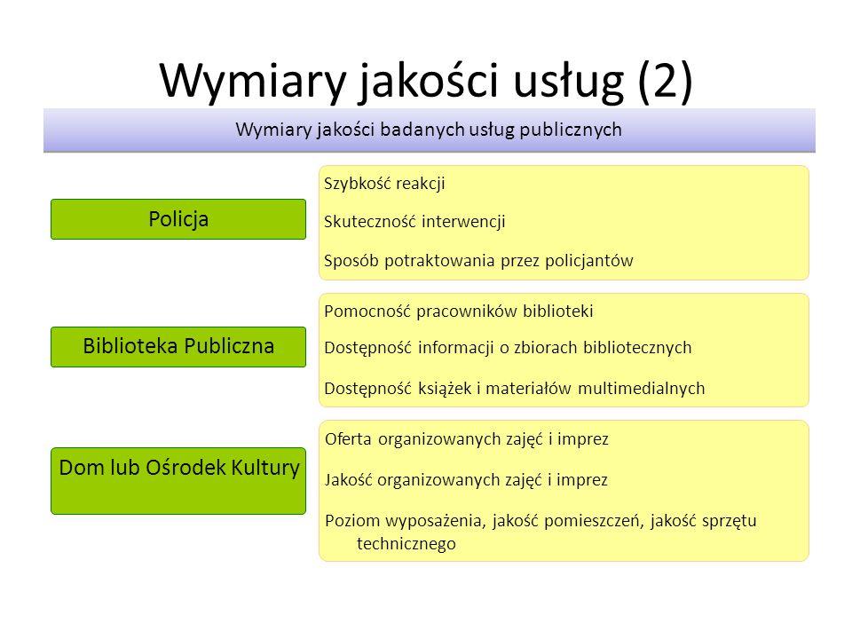 Wymiary jakości usług (2)