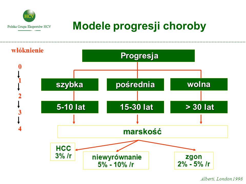 Modele progresji choroby