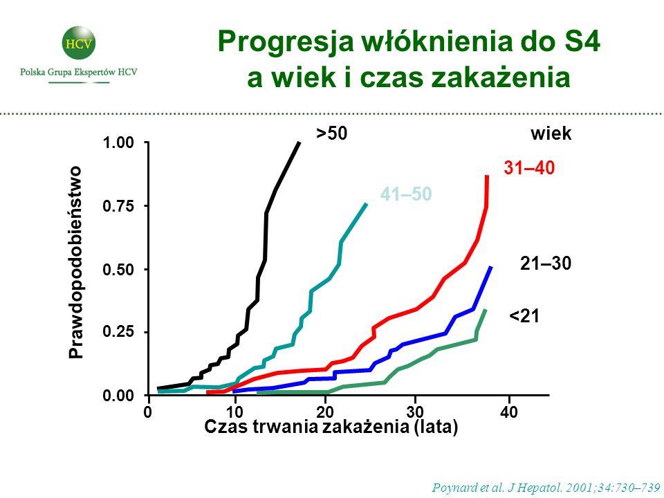 Progresja włóknienia do S4 a wiek i czas zakażenia