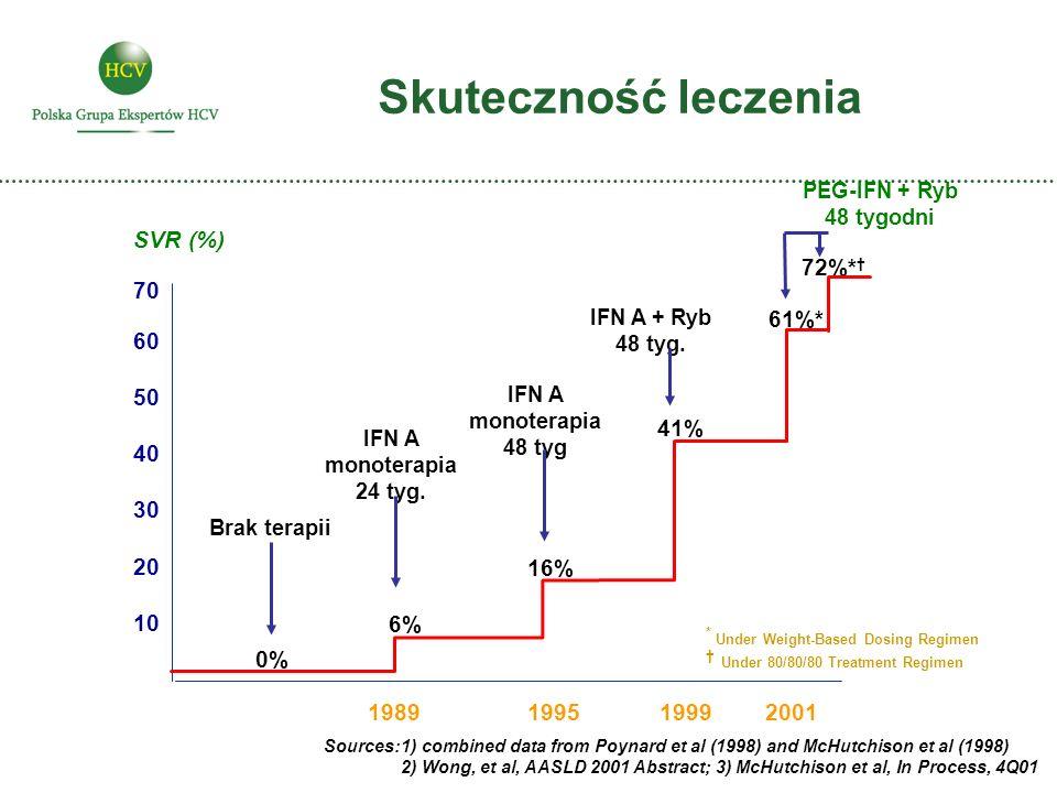 Skuteczność leczenia SVR (%) 1989 1999 16% 0% 41% 10 20 30 40 50 60 6%