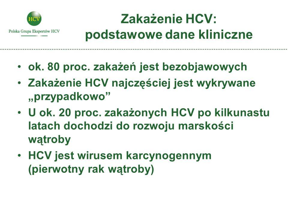 Zakażenie HCV: podstawowe dane kliniczne