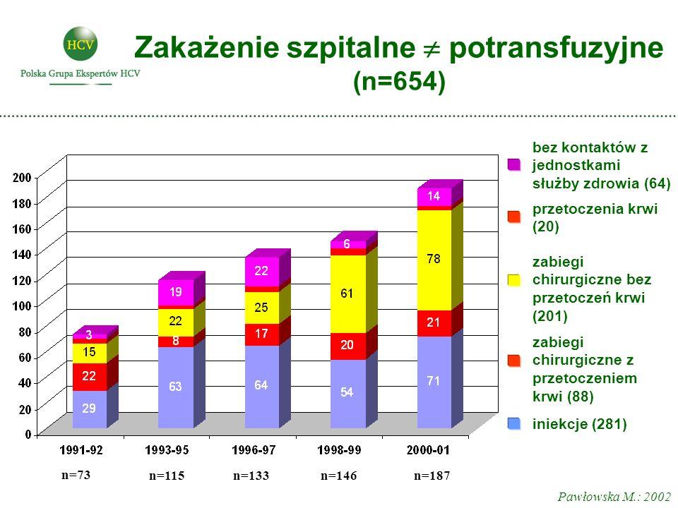 Zakażenie szpitalne  potransfuzyjne (n=654)