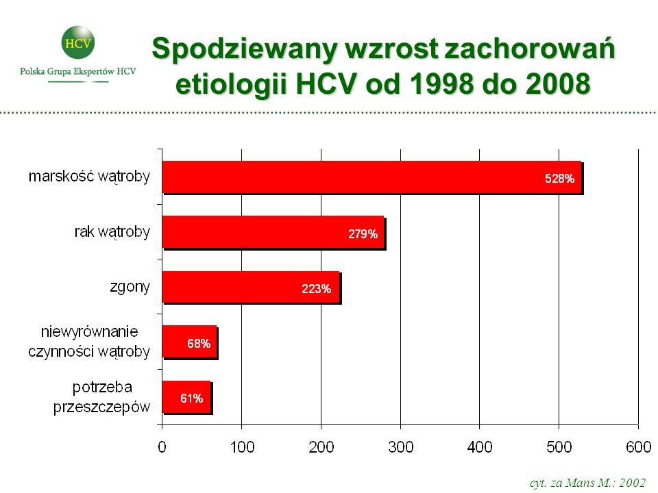 Spodziewany wzrost zachorowań etiologii HCV od 1998 do 2008