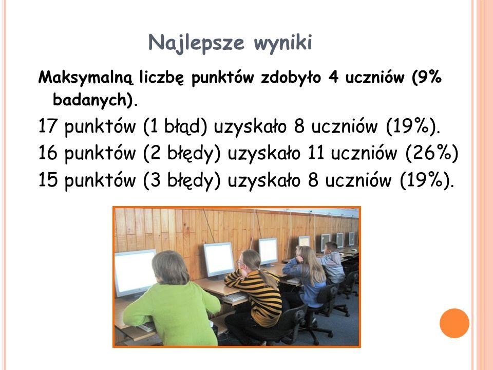 Najlepsze wyniki 17 punktów (1 błąd) uzyskało 8 uczniów (19%).
