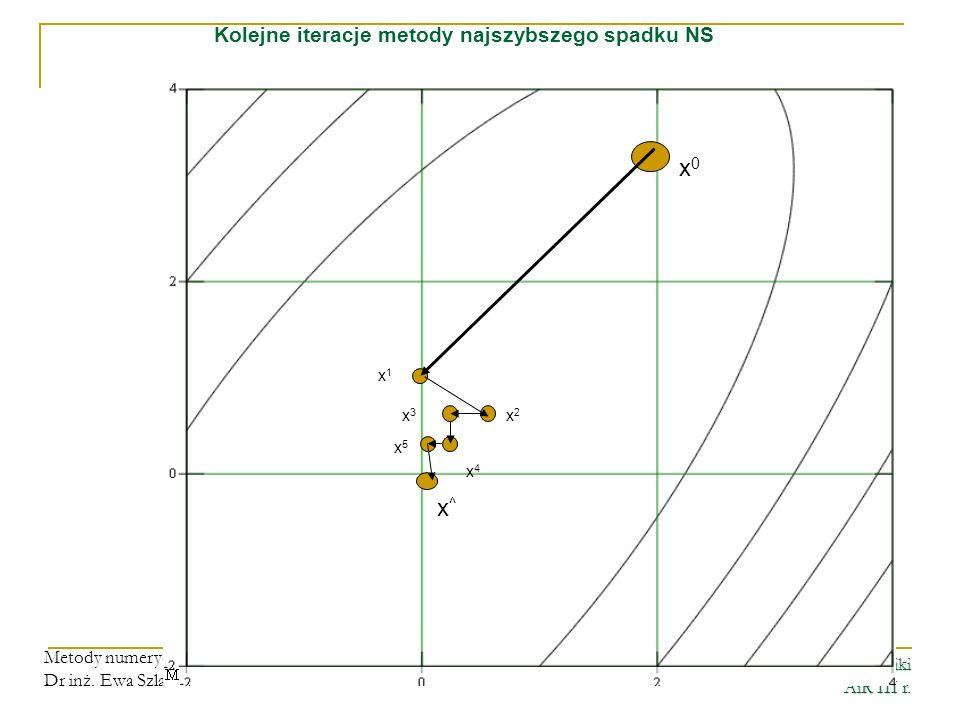 Kolejne iteracje metody najszybszego spadku NS