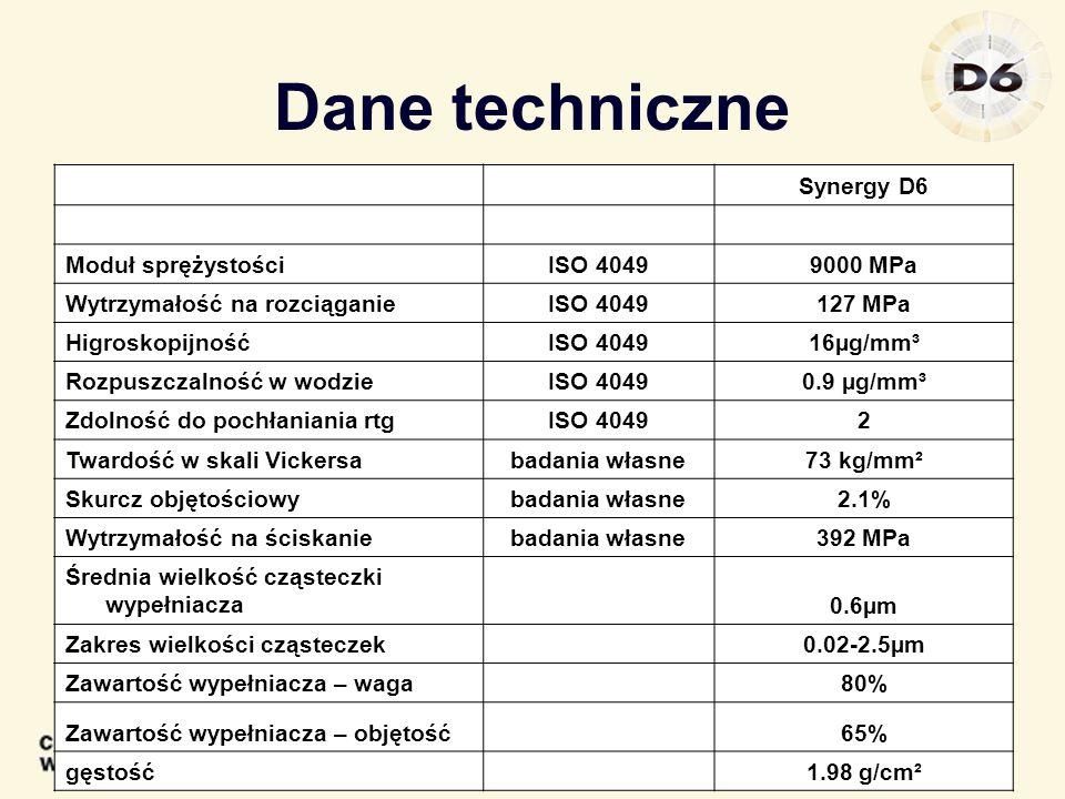 Dane techniczne Synergy D6 Moduł sprężystości ISO 4049 9000 MPa