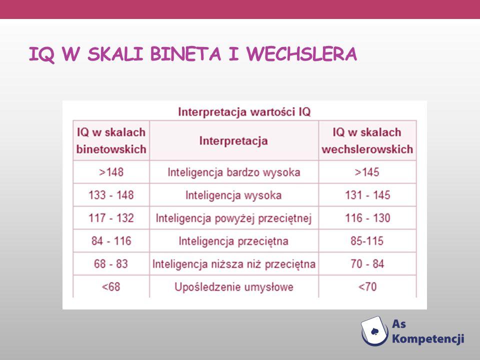 IQ W SKAli bineta i wechslera