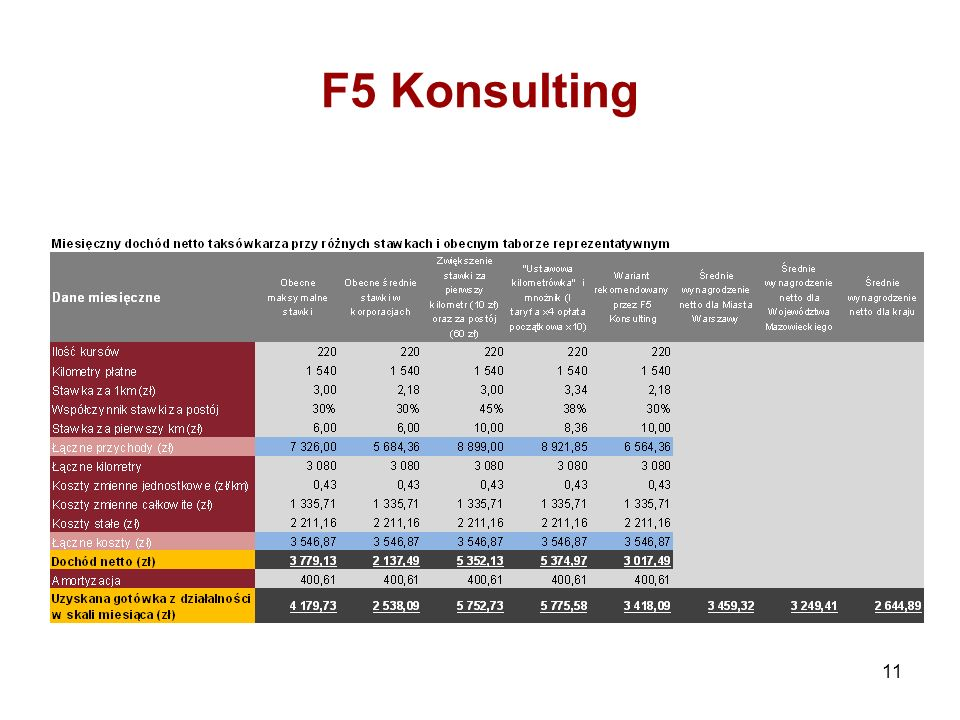 F5 Konsulting